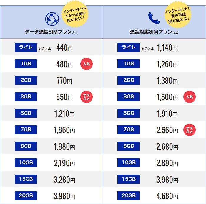 DMMモバイル料金表